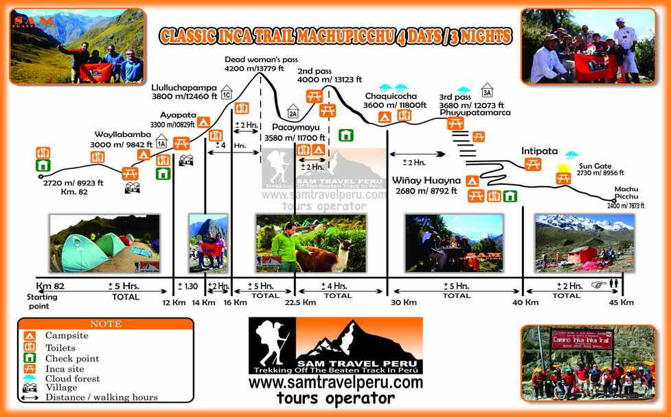 4-days-inca-trail-map