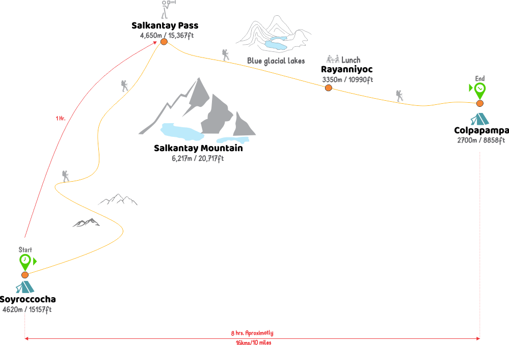 Salkantay Trek to Machu Picchu 5 days on appalacian trail map, inca trail map, santa cruz trail map, mountain trail map, machu picchu trail map, huayna picchu trail map, tuckerman ravine trail map, fat man's pass trail map,