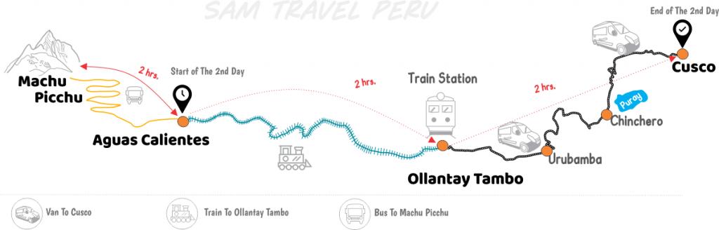Short Inca Trail to Machu Picchu day 2 Map